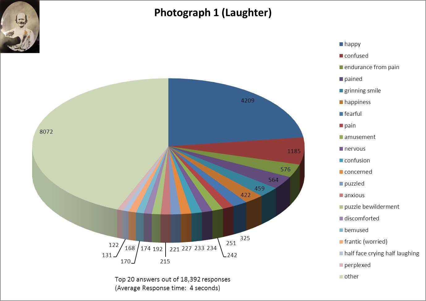 Results of the darwin online emotions experiment darwin emotion p1g geenschuldenfo Images